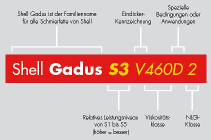 Shell Gadus Produktnamenerklärung